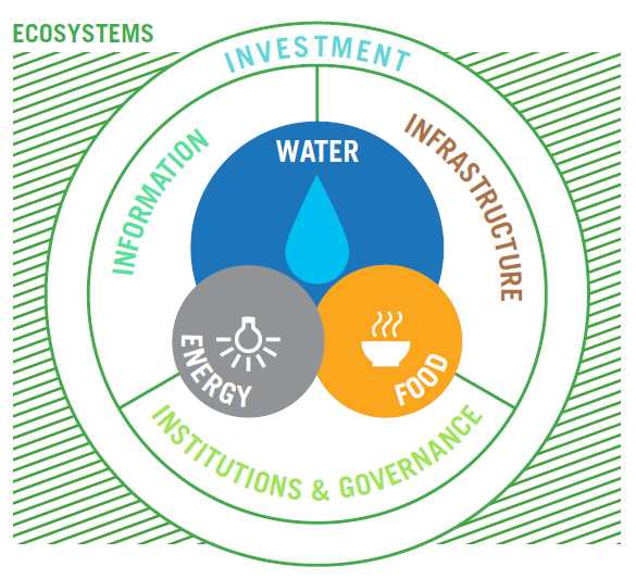 The Water-Energy-Food Nexus in Latin America and the Caribbean